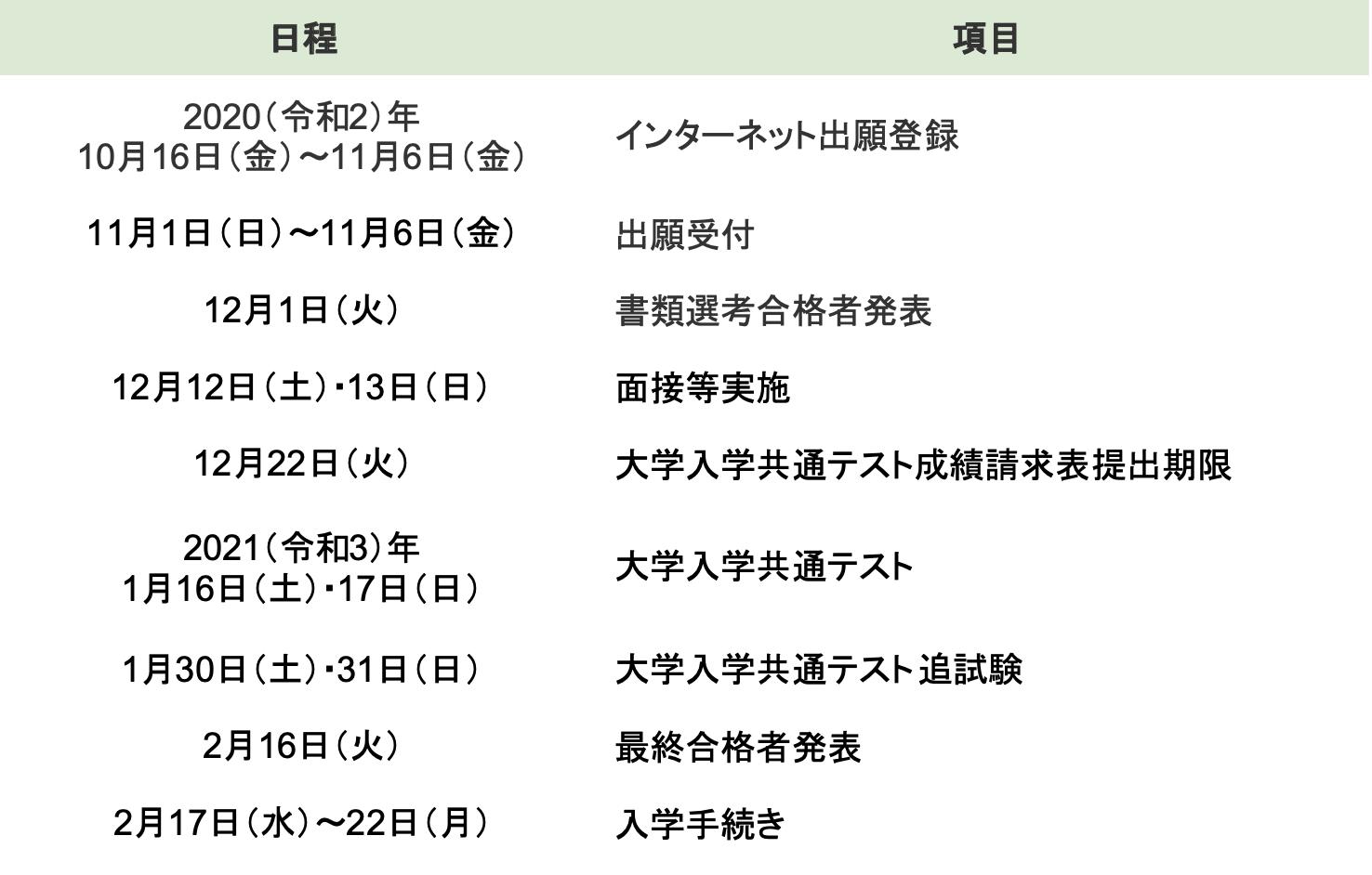 日 大学 国 公立 試験 国公立大学個別試験(2次試験)